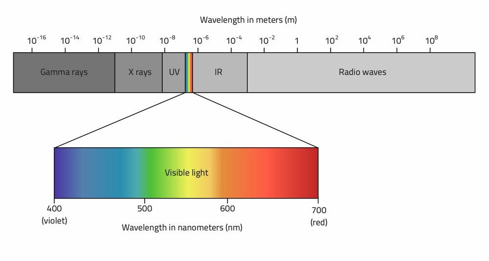 Le componenti dello spettro elettromagnetico