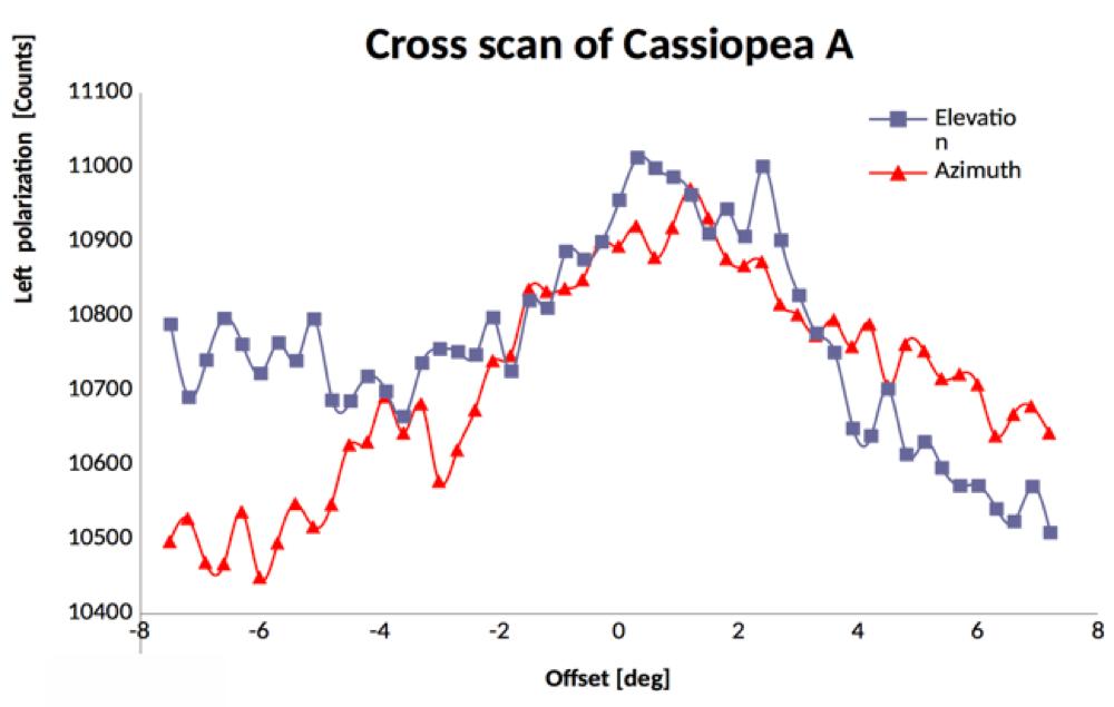 Cassiopea A recorded with SPIDER radio telescope: Cross-Scan graph of Cassiopea A