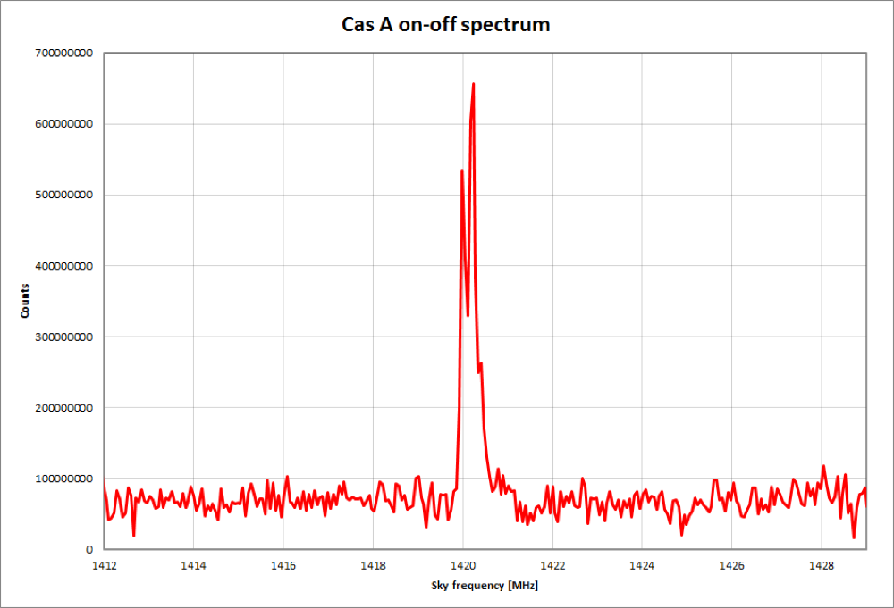 Cassiopea A recorded with SPIDER radio telescope: calibrated spectrum of Cassiopea A with neutral hydrogen line at 1420 MHz.