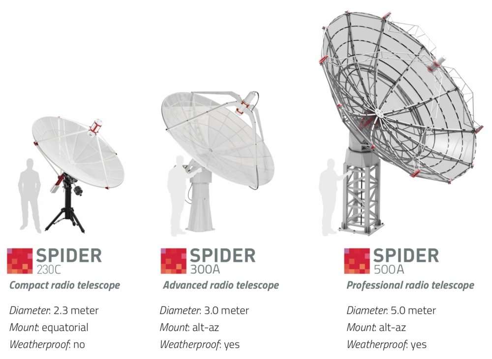 SPIDER radio telescopes by Radio2Space