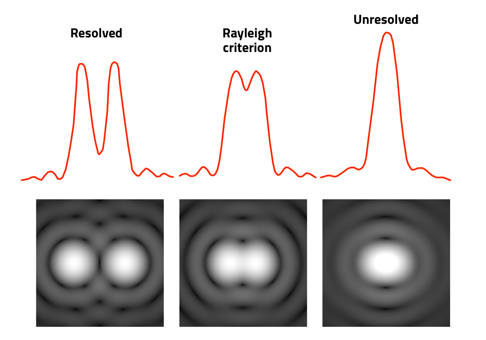 "Introduction to radio interferometry: Rayleigh's condition explains how an instrument ""resolves"" two apparently close stars due to the overlap of their diffraction patterns on the focal plane"